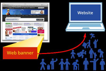 Rede de display Portais Web | Banners